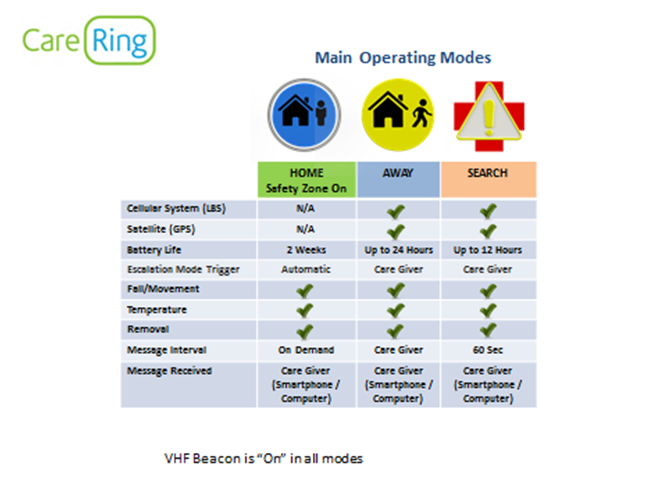 Carering Modes - Wireless